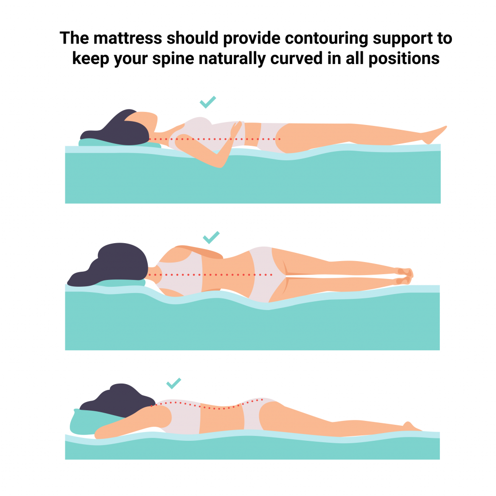 the mattress should provide contouring support to keep your spine naturally curved in all positions